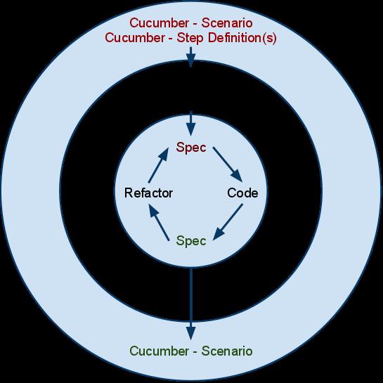 scenario template cucumber - cucumber